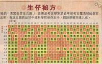 生男生女预测表 2016猴年生男生女清宫图